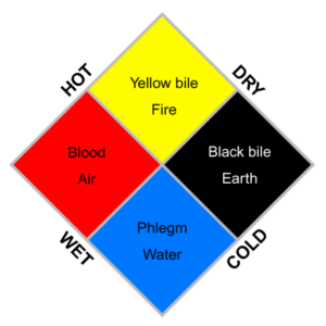 a diagram showing four color-coded squares representing the four humors of humoral medicine: a yellow square for fire, a black square for earth, a blue square for water, and a red square for air.